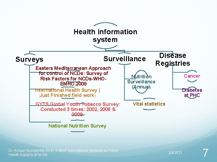 Health information system Surveys Surveillance Easters Mediterranean Approach for control of NCDs: Survey of