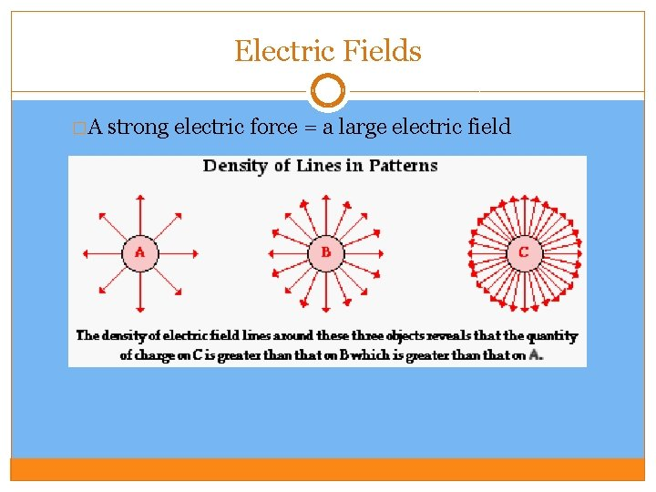 Electric Fields �A strong electric force = a large electric field