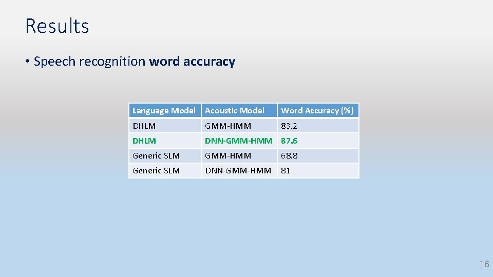 Results • Speech recognition word accuracy Language Model Acoustic Model Word Accuracy (%) DHLM