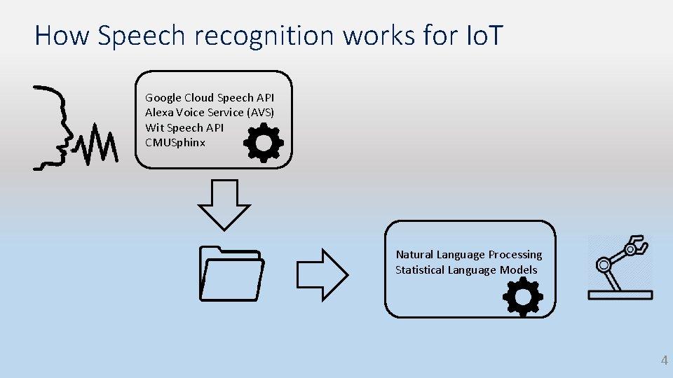 How Speech recognition works for Io. T Google Cloud Speech API Alexa Voice Service