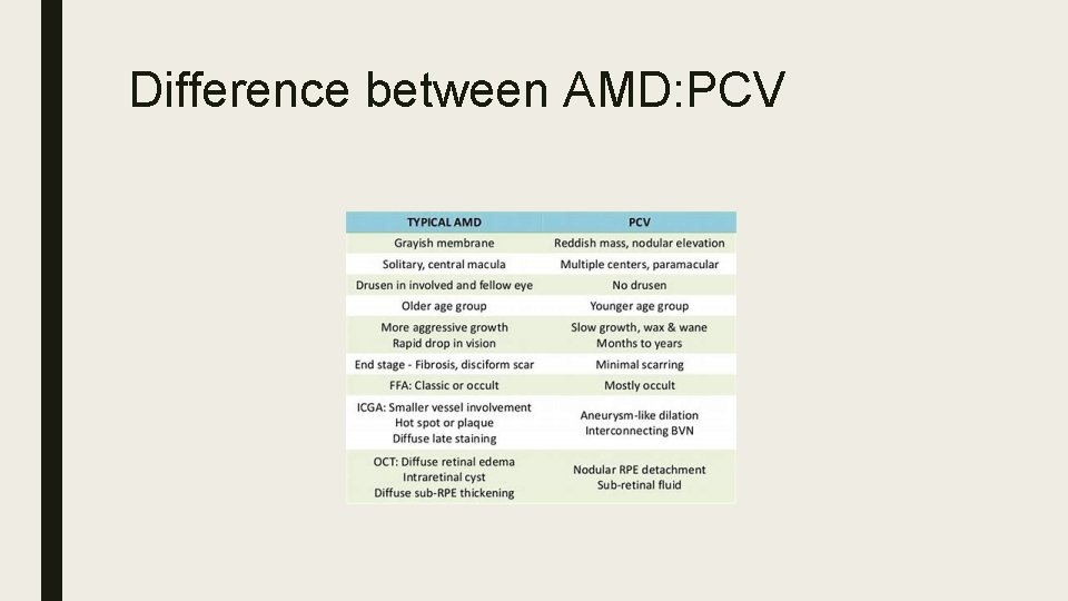 Difference between AMD: PCV