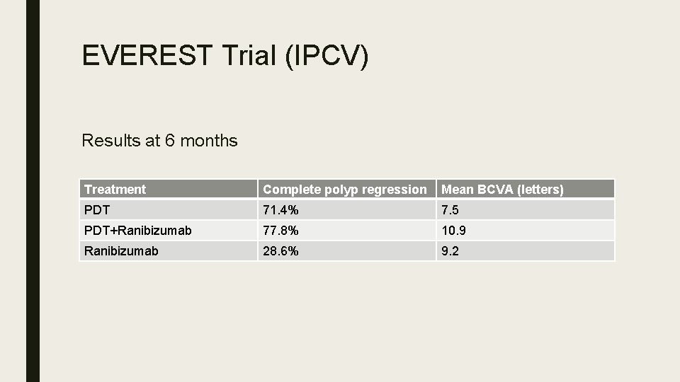 EVEREST Trial (IPCV) Results at 6 months Treatment Complete polyp regression Mean BCVA (letters)