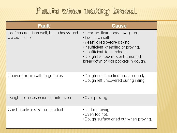 Faults when making bread. Fault Cause Loaf has not risen well; has a heavy