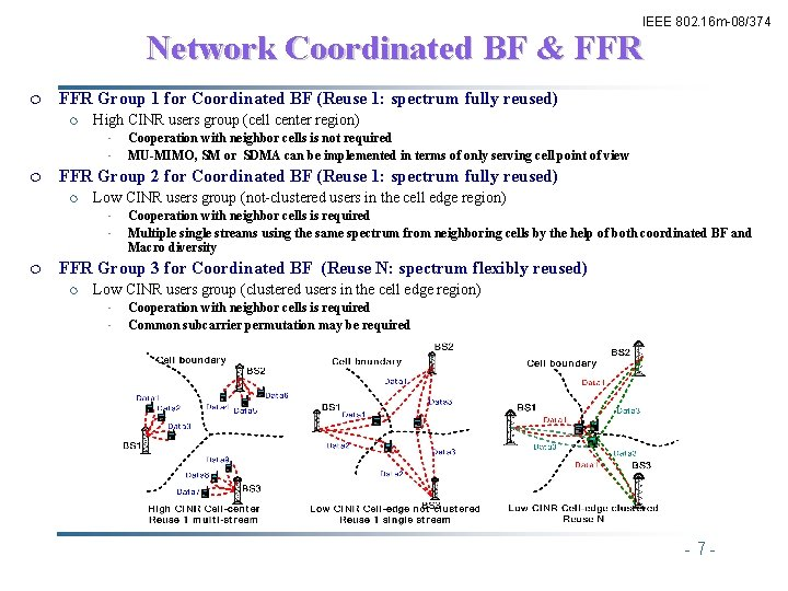 IEEE 802. 16 m-08/374 Network Coordinated BF & FFR ¦ FFR Group 1 for