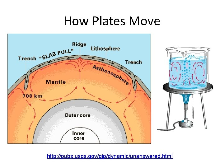 How Plates Move http: //pubs. usgs. gov/gip/dynamic/unanswered. html