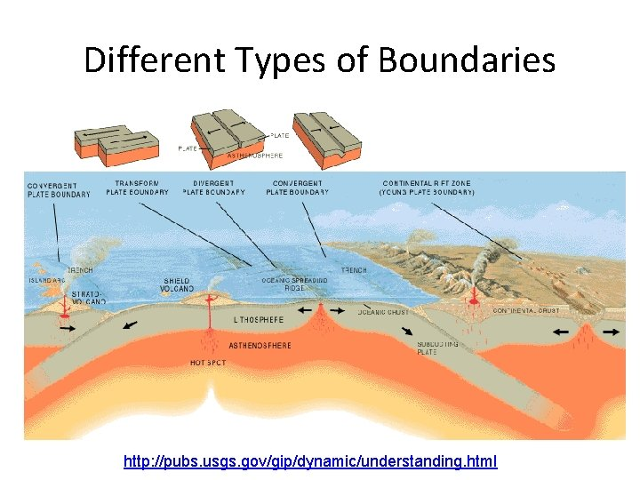 Different Types of Boundaries http: //pubs. usgs. gov/gip/dynamic/understanding. html