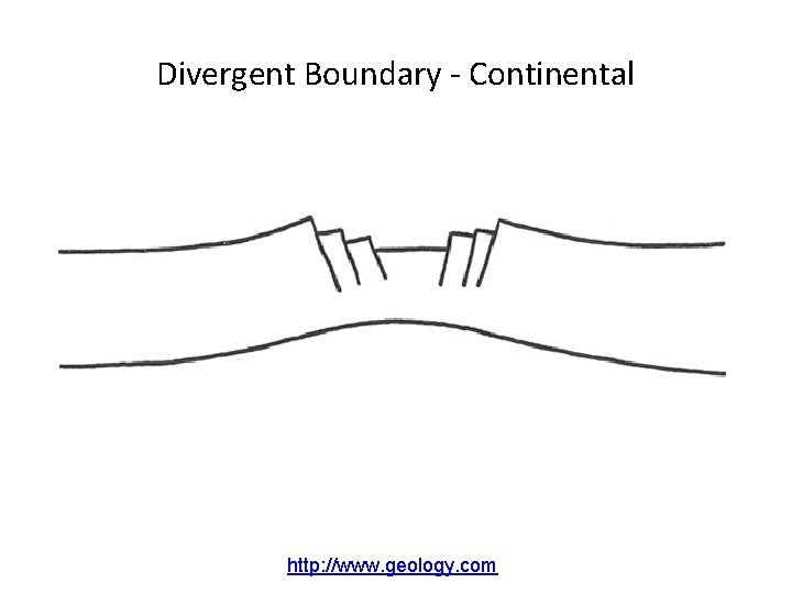 Divergent Boundary - Continental http: //www. geology. com