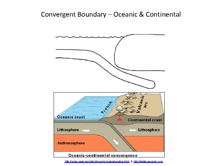Convergent Boundary – Oceanic & Continental http: //pubs. usgs. gov/gip/dynamic/understanding. html & http: //www.