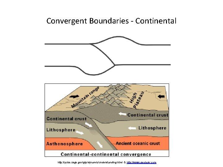 Convergent Boundaries - Continental http: //pubs. usgs. gov/gip/dynamic/understanding. html & http: //www. geology. com