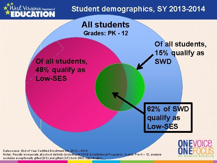 Student demographics, SY 2013 -2014 All students Grades: PK - 12 Of all students,