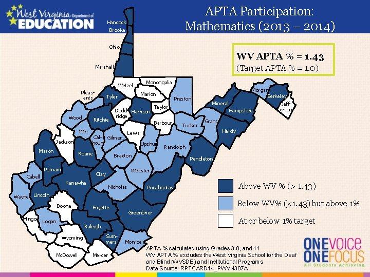 APTA Participation: Mathematics (2013 – 2014) Hancock Brooke Ohio WV APTA % = 1.