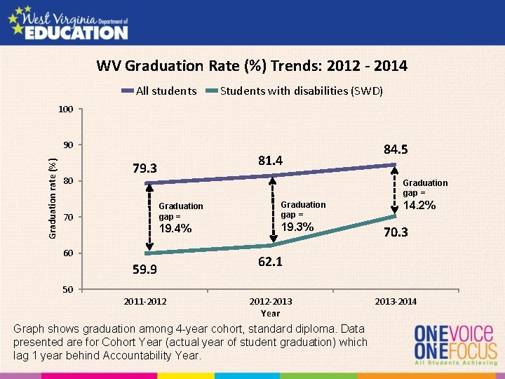 WV Graduation Rate (%) Trends: 2012 - 2014 All students Students with disabilities (SWD)