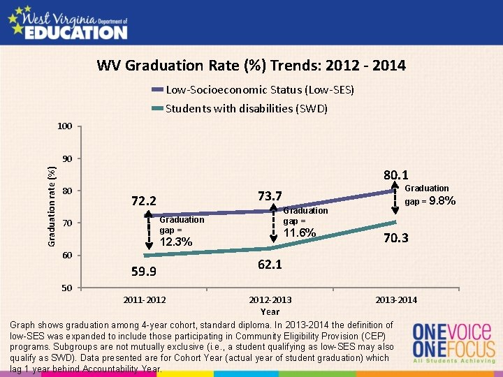 WV Graduation Rate (%) Trends: 2012 - 2014 Low-Socioeconomic Status (Low-SES) Students with disabilities