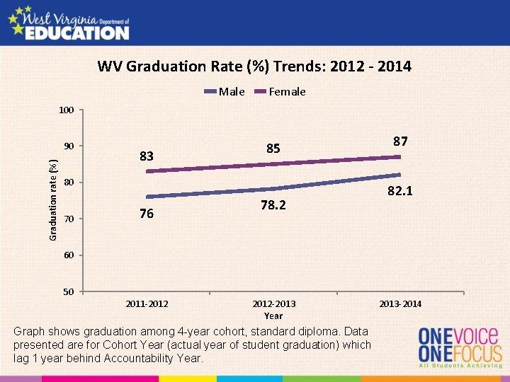 WV Graduation Rate (%) Trends: 2012 - 2014 Male Female 100 Graduation rate (%)