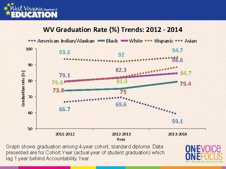 WV Graduation Rate (%) Trends: 2012 - 2014 American Indian/Alaskan 100 93. 6 Graduation
