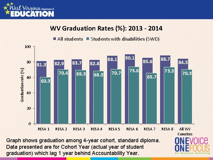 WV Graduation Rates (%): 2013 - 2014 All students Students with disabilities (SWD) 100