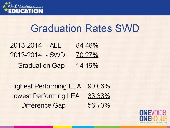 Graduation Rates SWD 2013 -2014 - ALL 2013 -2014 - SWD 84. 46% 70.