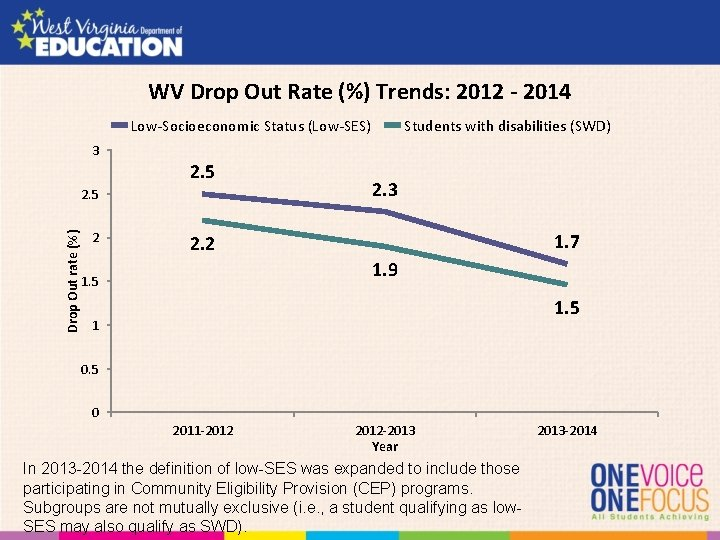WV Drop Out Rate (%) Trends: 2012 - 2014 Low-Socioeconomic Status (Low-SES) Students with