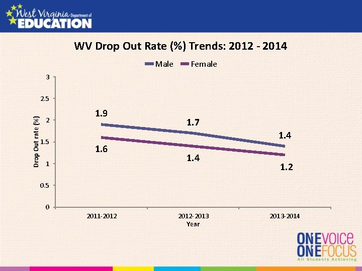 WV Drop Out Rate (%) Trends: 2012 - 2014 Male Female 3 Drop Out