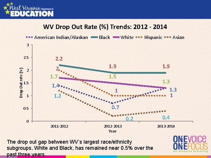 WV Drop Out Rate (%) Trends: 2012 - 2014 American Indian/Alaskan Black White Hispanic