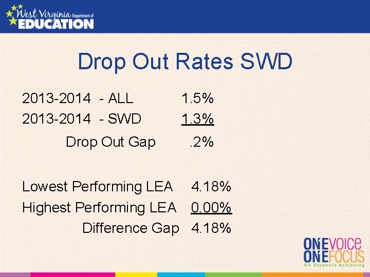 Drop Out Rates SWD 2013 -2014 - ALL 2013 -2014 - SWD Drop Out