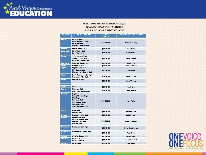 WEST VIRGINIA GRADUATION 20/20 GRANTS TO SUPPORT SCHOOLS YEAR 1 COHORT / PILOT COHORT