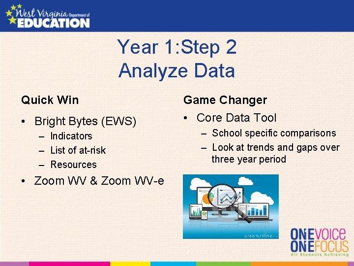 Year 1: Step 2 Analyze Data Quick Win • Bright Bytes (EWS) – Indicators