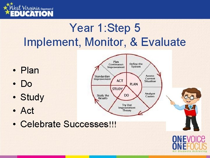Year 1: Step 5 Implement, Monitor, & Evaluate • • • Plan Do Study