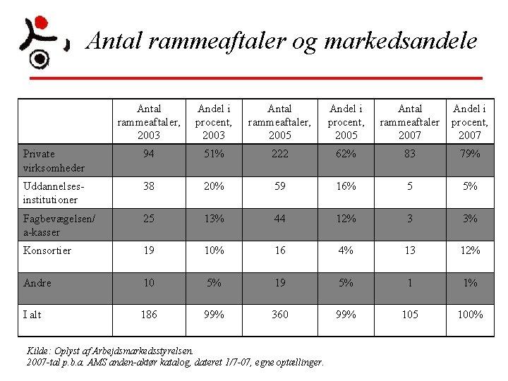 Antal rammeaftaler og markedsandele Antal rammeaftaler, 2003 Andel i procent, 2003 Antal rammeaftaler, 2005
