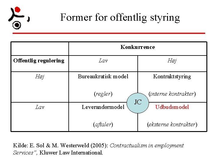 Former for offentlig styring Konkurrence Offentlig regulering Lav Høj Bureaukratisk model Kontraktstyring (regler) (interne