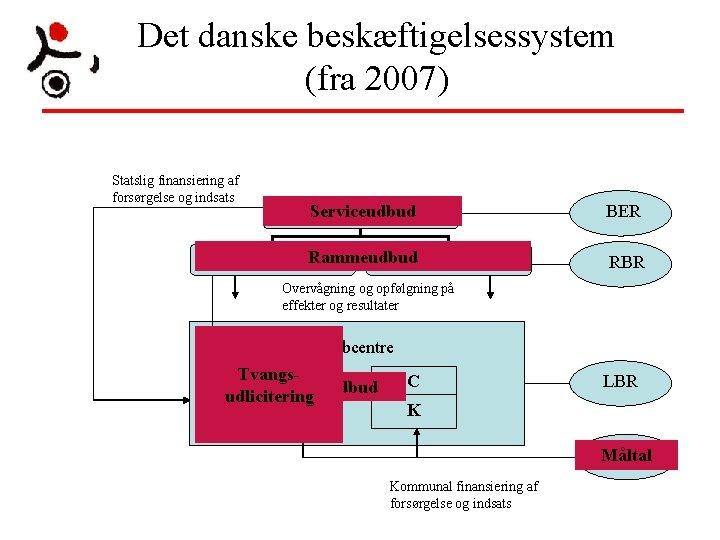Det danske beskæftigelsessystem (fra 2007) Statslig finansiering af forsørgelse og indsats Serviceudbud Beskæftigelsesministeren Driftsregion.