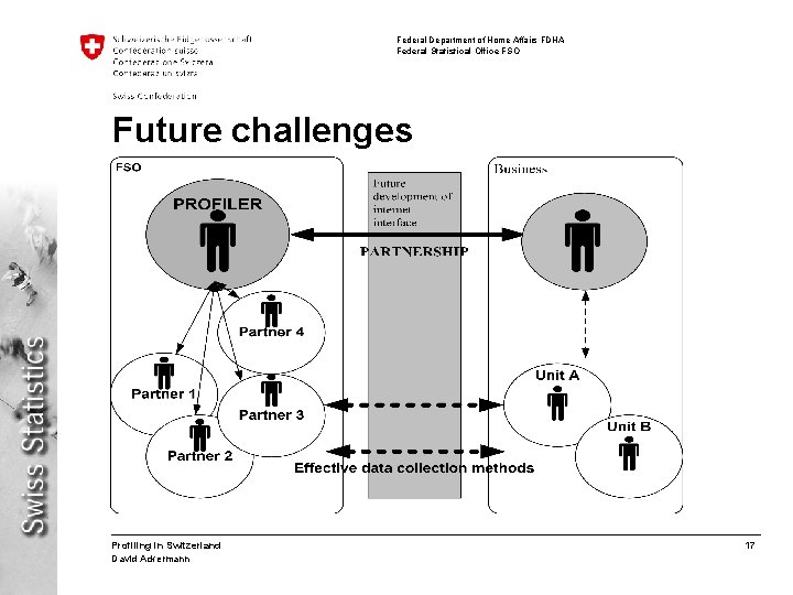 Federal Department of Home Affairs FDHA Federal Statistical Office FSO Future challenges Profiling in