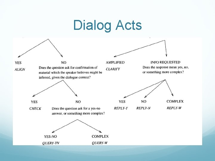 Dialog Acts