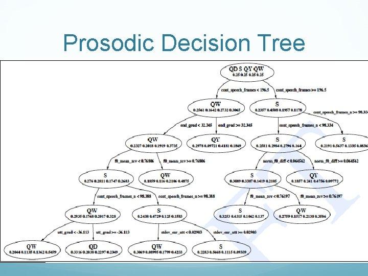 Prosodic Decision Tree