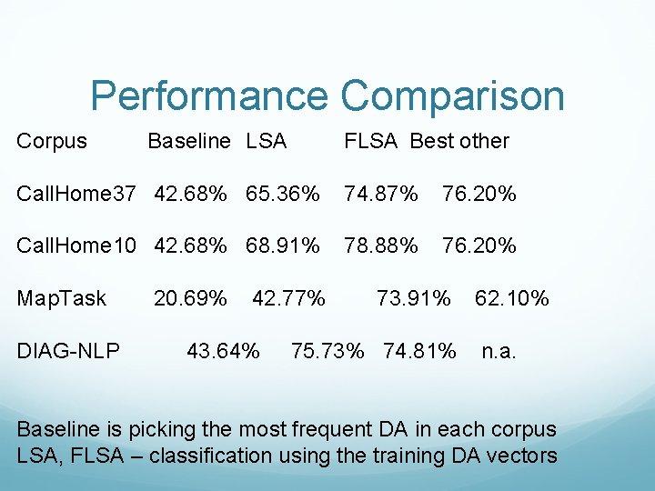 Performance Comparison Corpus Baseline LSA FLSA Best other Call. Home 37 42. 68% 65.