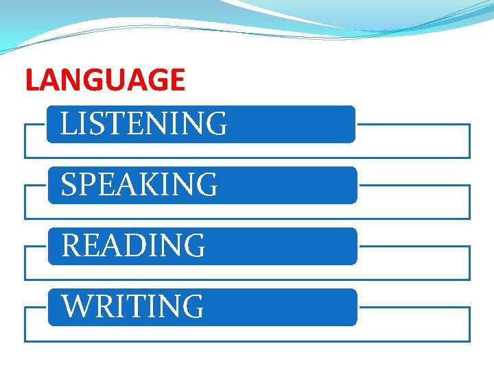 LANGUAGE LISTENING SPEAKING READING WRITING