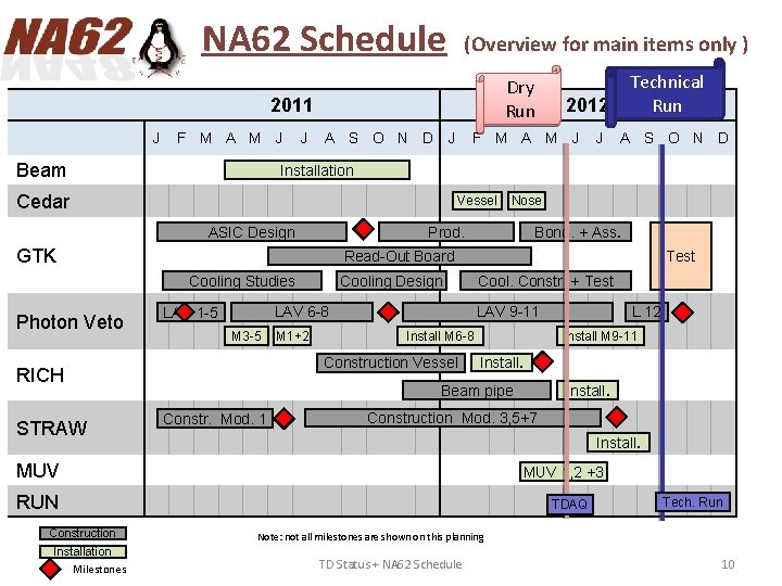 NA 62 Schedule (Overview for main items only ) Dry Run 2011 J F