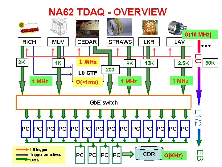 NA 62 TDAQ - OVERVIEW RICH CEDAR STRAWS LKR 1 K 1 MHz 8