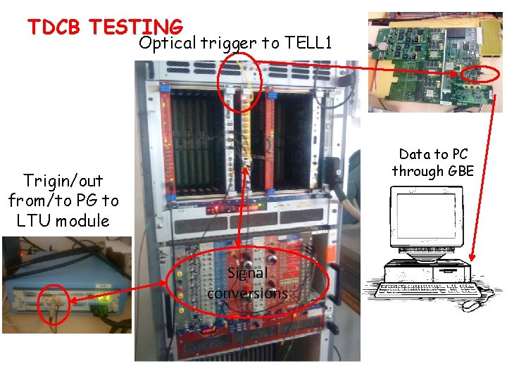 TDCB TESTING Optical trigger to TELL 1 Data to PC through GBE Trigin/out from/to