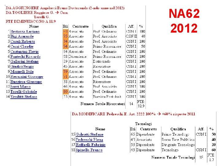 NA 62 2012