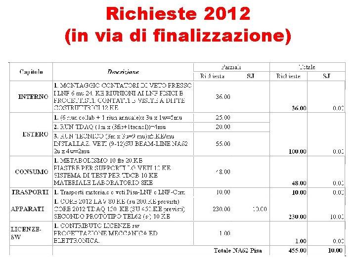 Richieste 2012 (in via di finalizzazione)