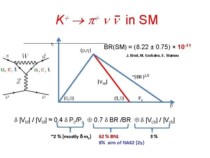 K+ p+ n n in SM h • -11 `````````````BR(SM) = (8. 22 ±