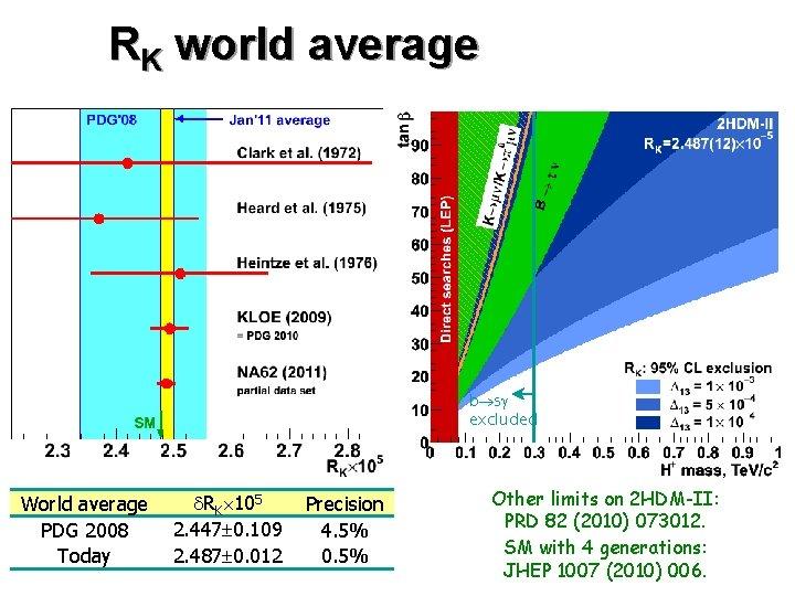 RK world average b s excluded World average PDG 2008 Today RK 105 2.