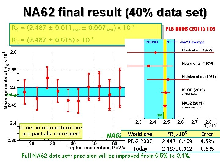 NA 62 final result (40% data set) RK = (2. 487 ± 0. 011