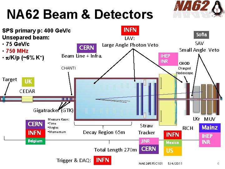 NA 62 Beam & Detectors INFN SPS primary p: 400 Ge. V/c Unsepared beam: