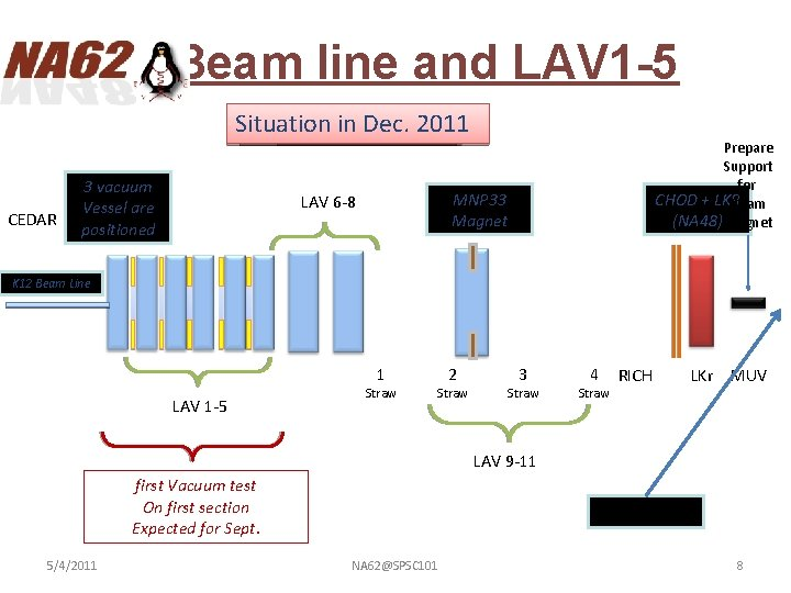 Beam line and LAV 1 -5 Situation Installation Situation in Dec. intoday 2011 3