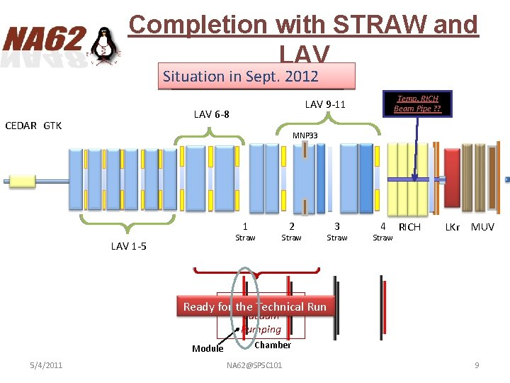 Completion with STRAW and LAV Situation Installation in Sept. Summer 2012 12 LAV 6