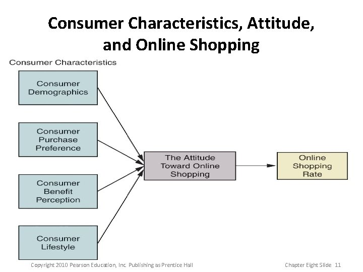 Consumer Characteristics, Attitude, and Online Shopping Copyright 2010 Pearson Education, Inc. Publishing as Prentice