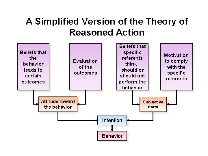 A Simplified Version of the Theory of Reasoned Action Beliefs that the behavior leads