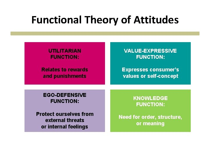 Functional Theory of Attitudes UTILITARIAN FUNCTION: VALUE-EXPRESSIVE FUNCTION: Relates to rewards and punishments Expresses